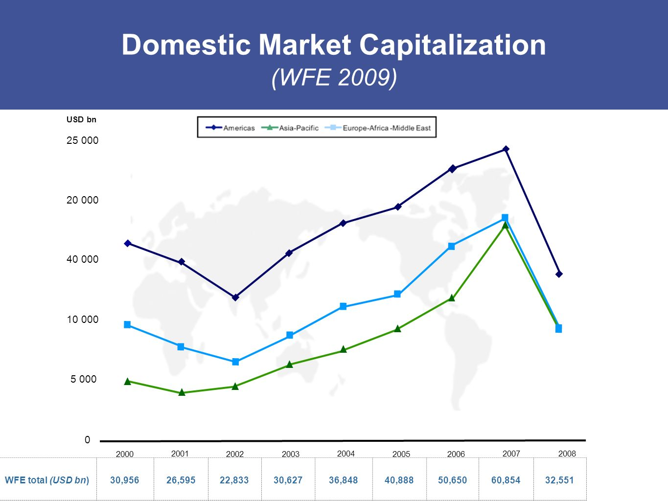 Domestic Market Capitalization
