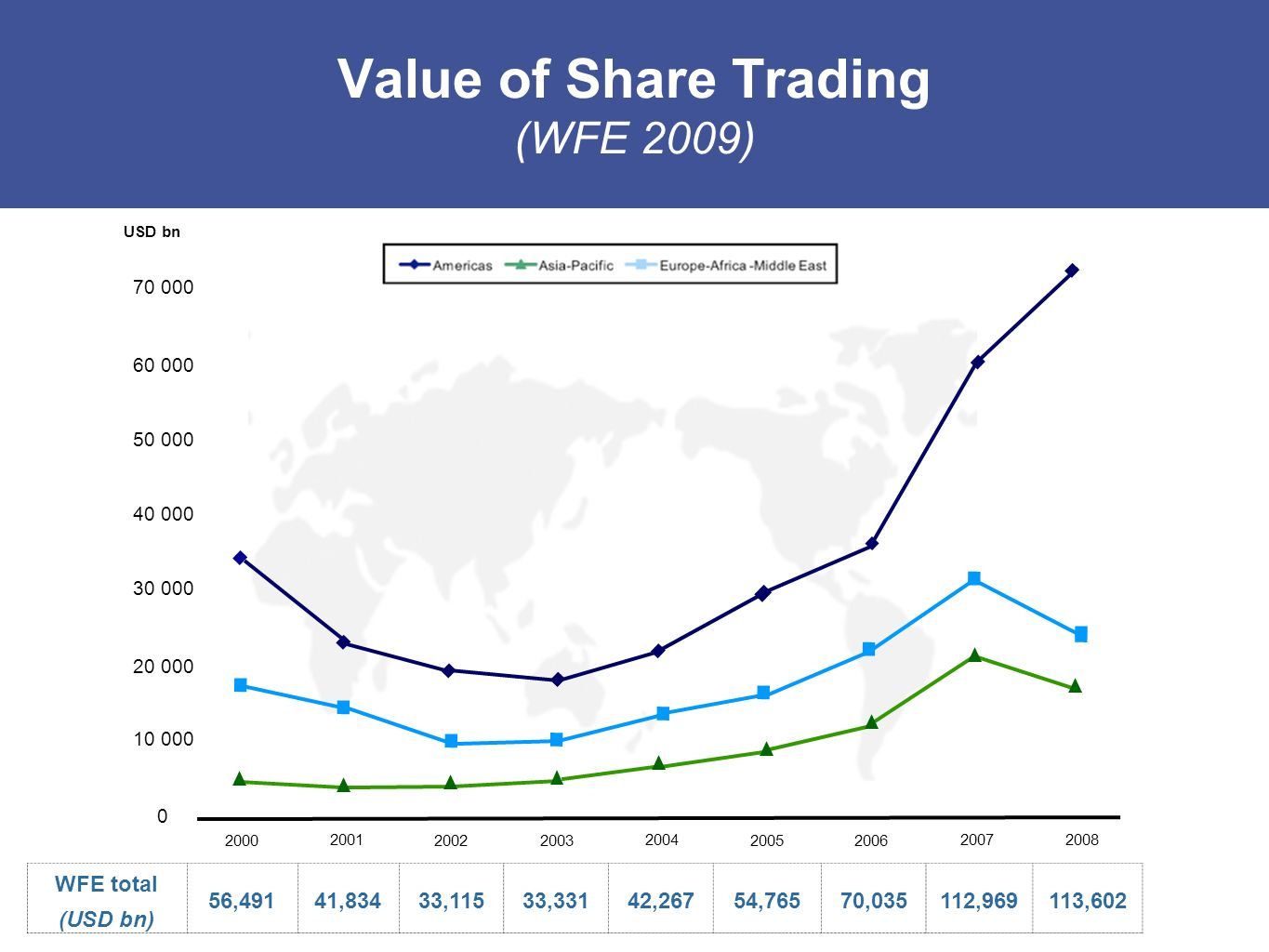 Value of Share Trading (WFE 2009)