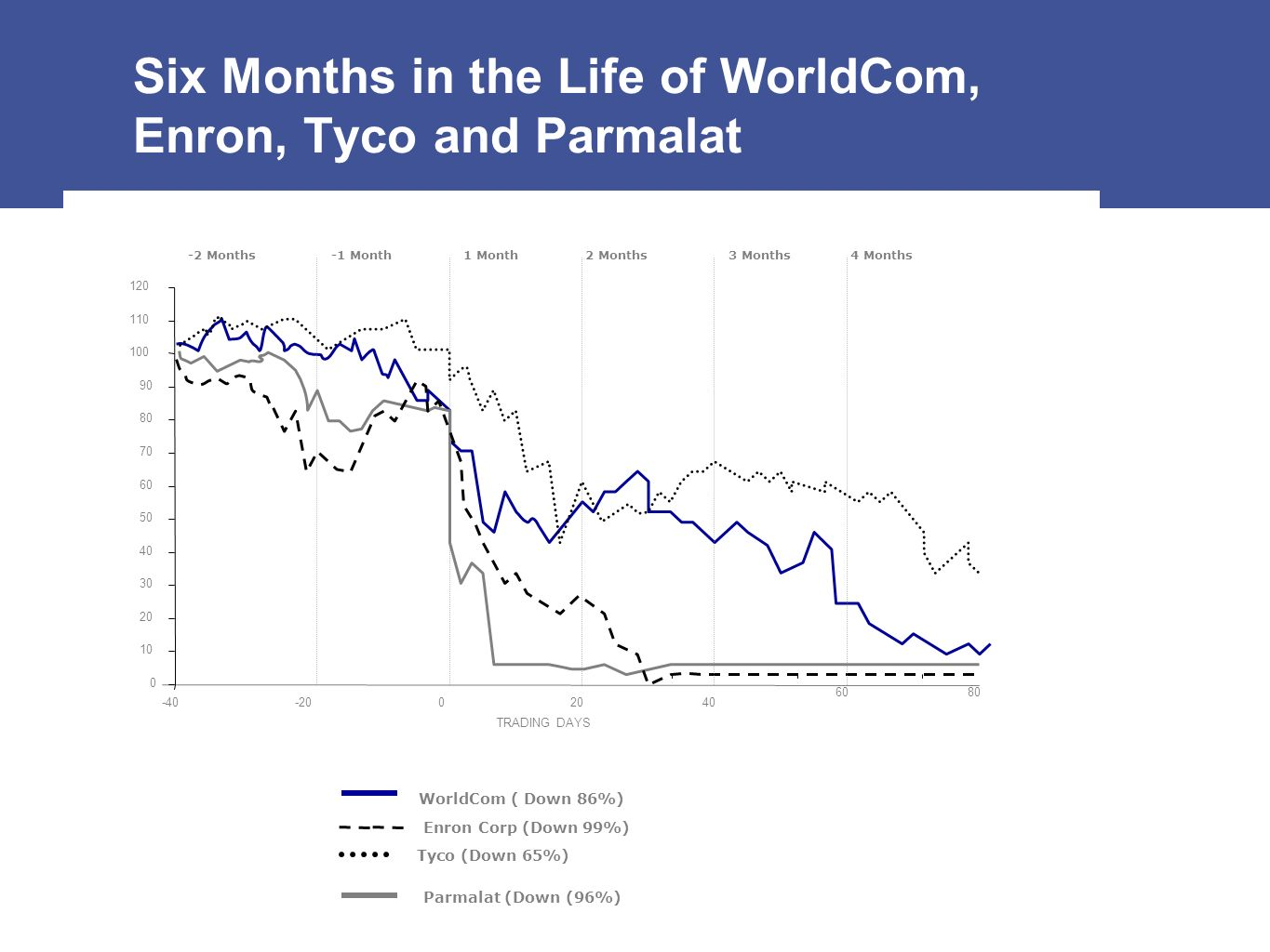 Six Months in the Life of WorldCom, Enron, Tyco and Parmalat