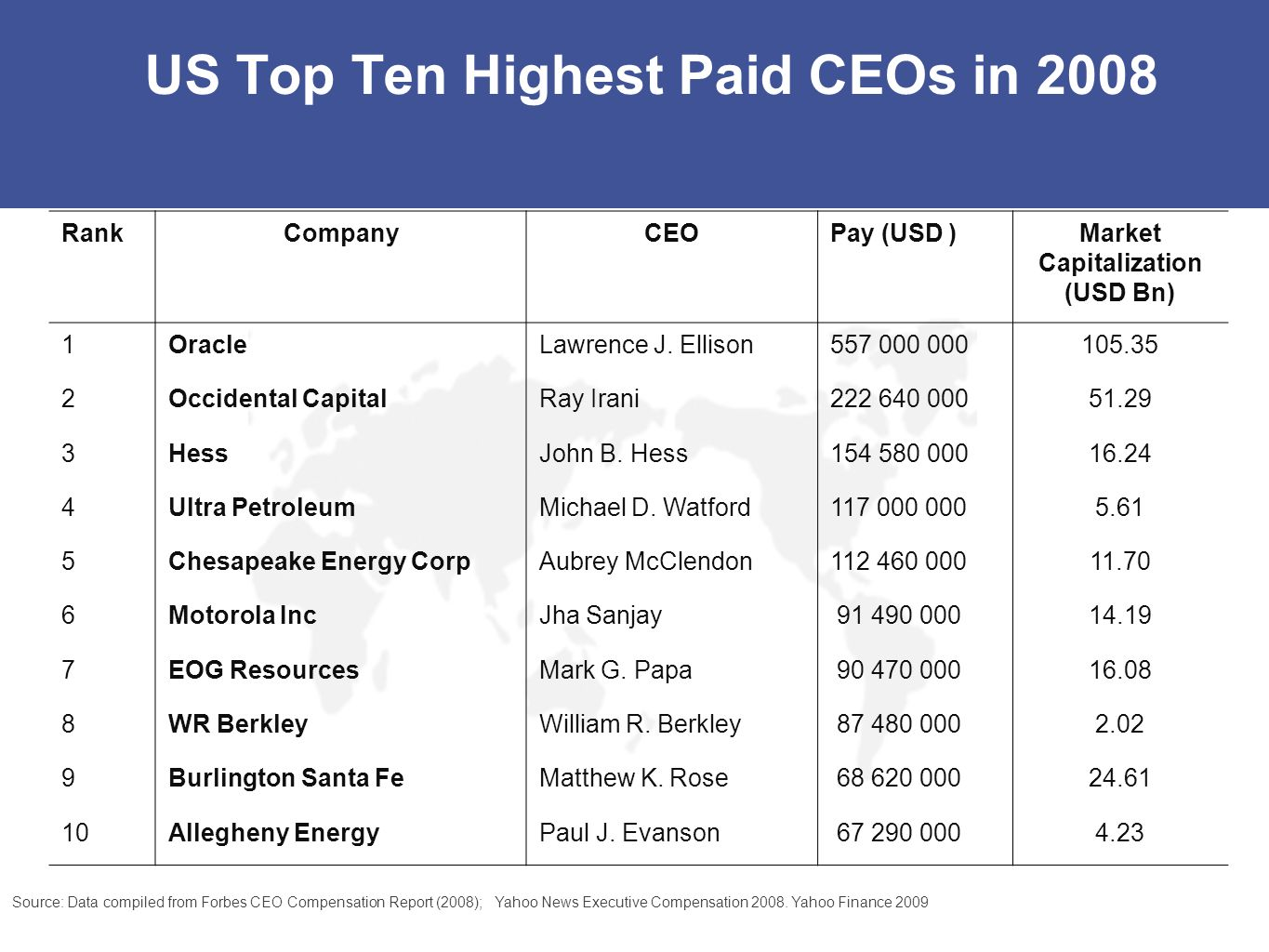 US Top Ten Highest Paid CEOs in 2008
