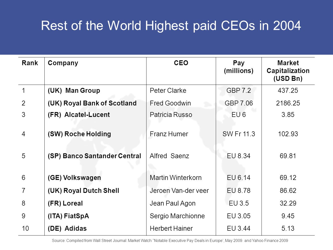 Rest of the World Highest paid CEOs in 2004