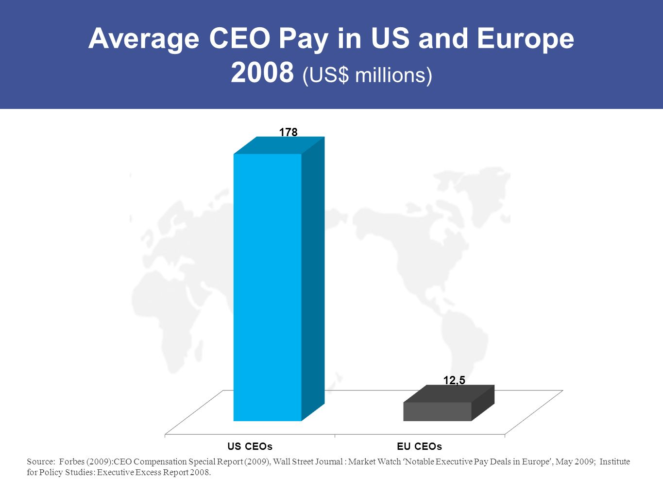 Average CEO Pay in US and Europe 2008 (US$ millions)