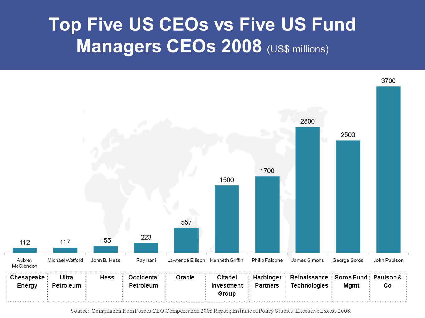 Top Five US CEOs vs Five US Fund Managers CEOs 2008 (US$ millions)