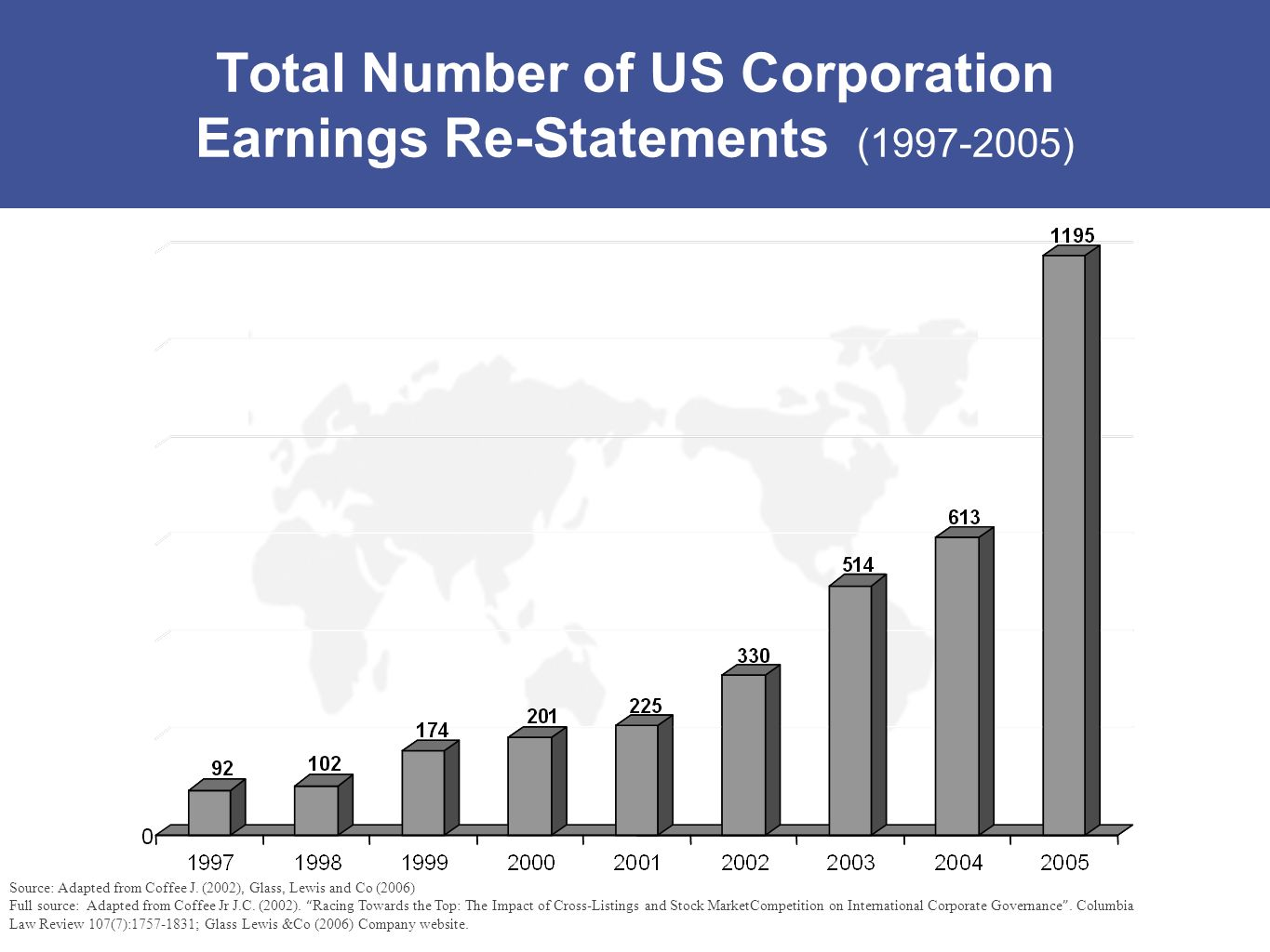 Total Number of US Corporation Earnings Re-Statements (1997-2005)