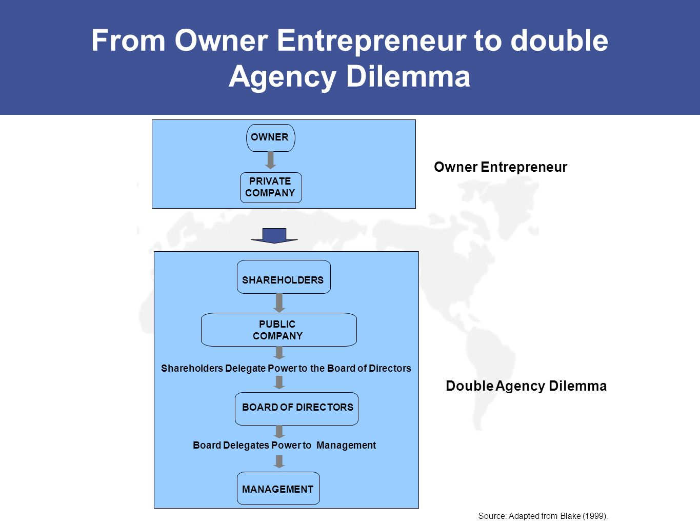 From Owner Entrepreneur to double Agency Dilemma