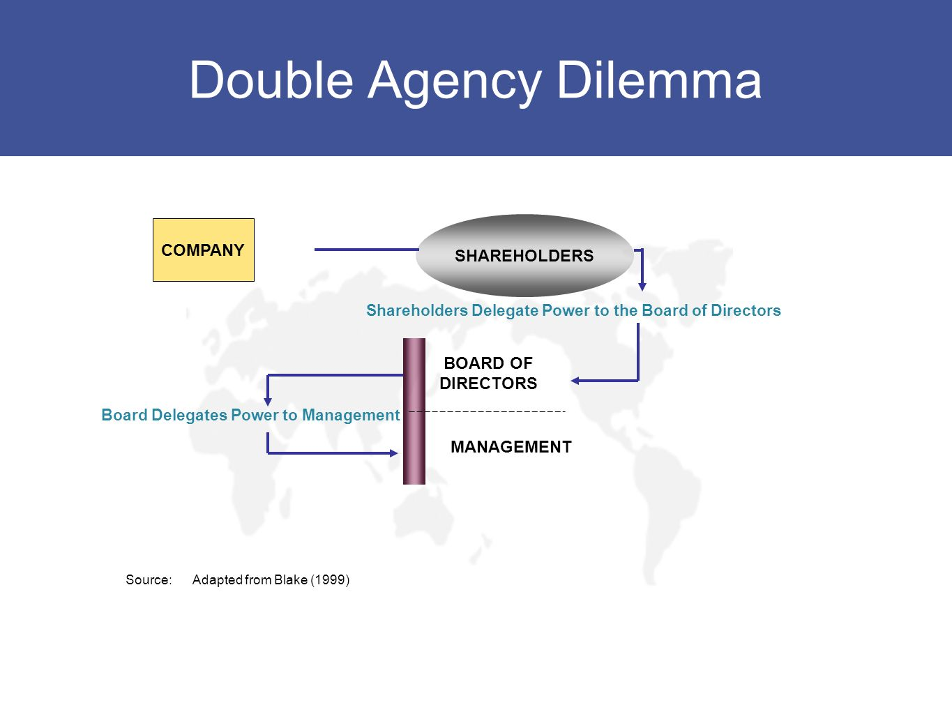 Double Agency Dilemma COMPANY SHAREHOLDERS BOARD OF DIRECTORS