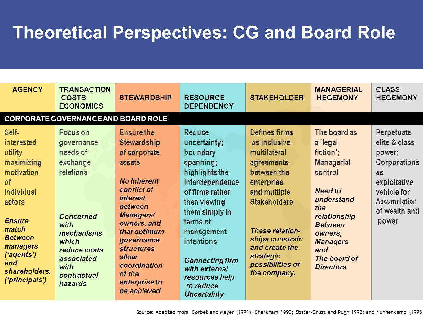 Theoretical Perspectives: CG and Board Role