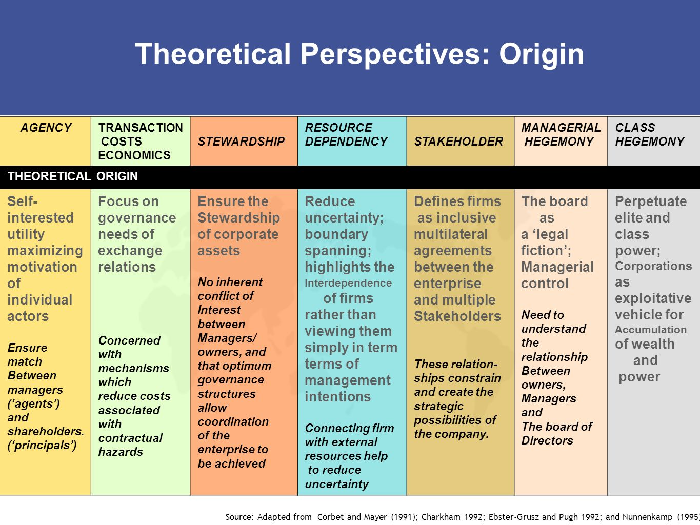 Theoretical Perspectives: Origin