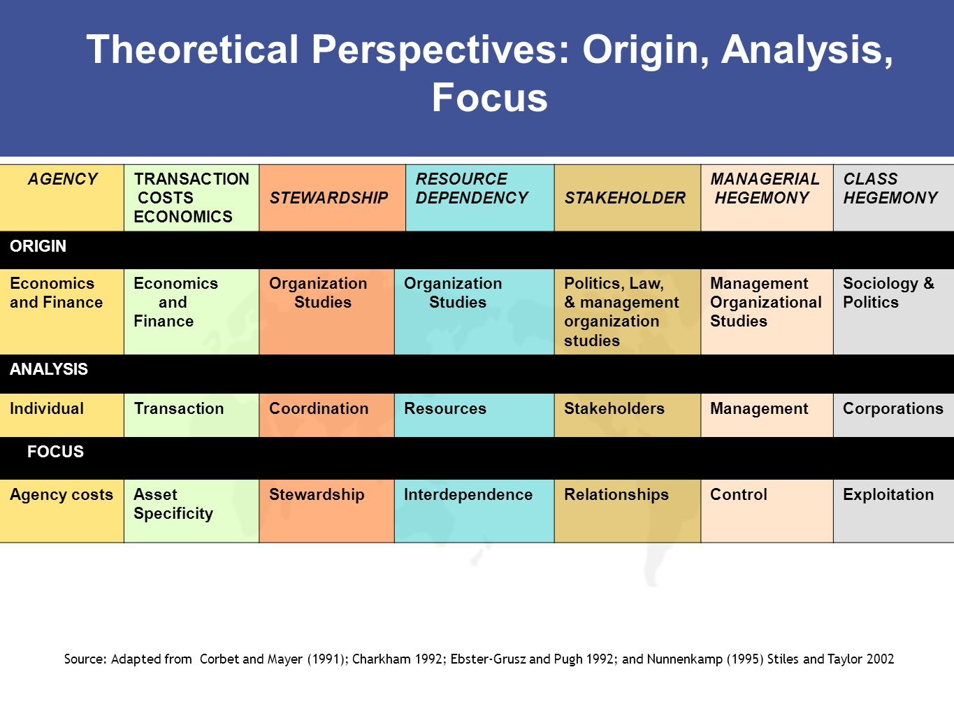 Theoretical Perspectives: Origin, Analysis, Focus