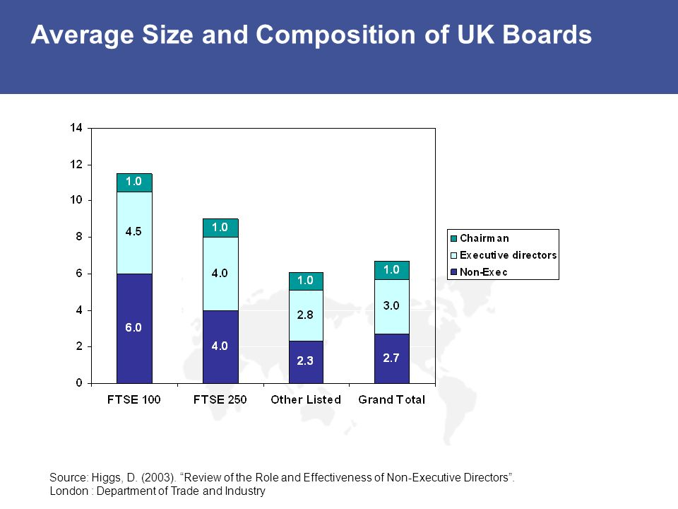 Average Size and Composition of UK Boards