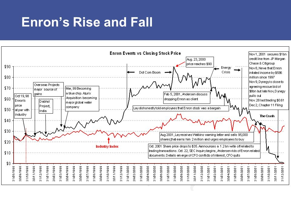 Enron's Rise and Fall