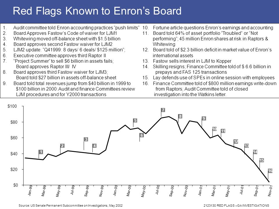Red Flags Known to Enron's Board