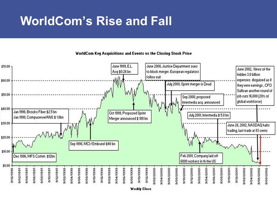 WorldCom's Rise and Fall