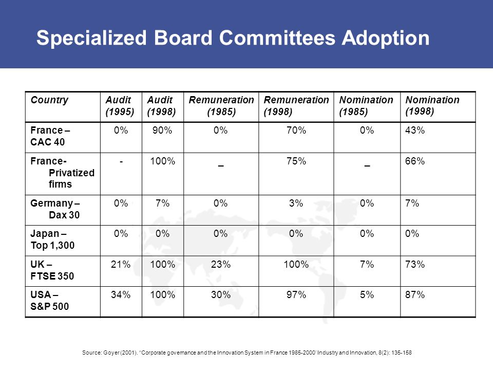 Specialized Board Committees Adoption