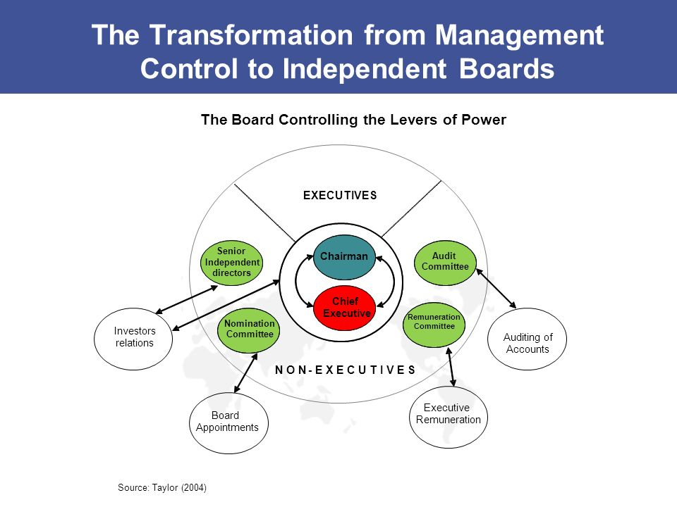 The Transformation from Management Control to Independent Boards