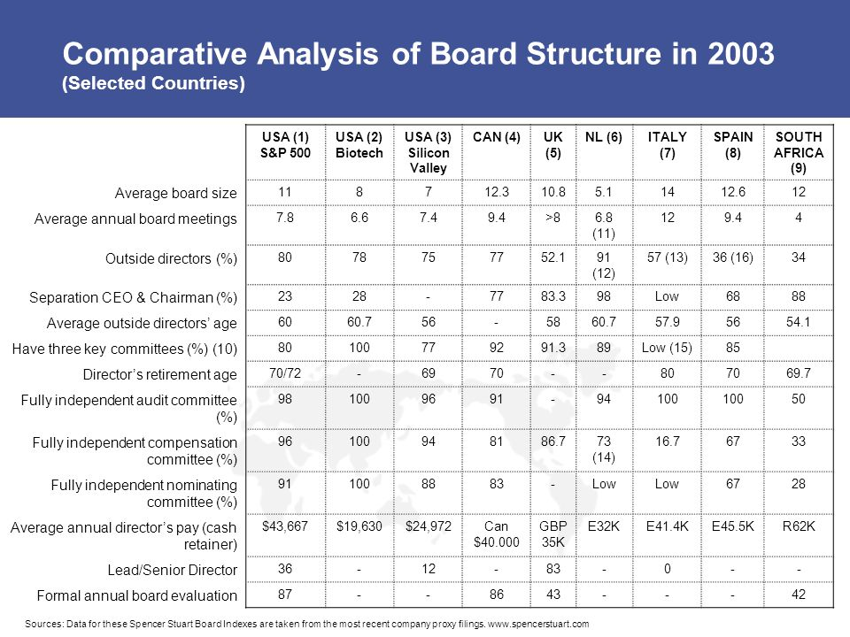 Comparative Analysis of Board Structure in 2003 (Selected Countries)