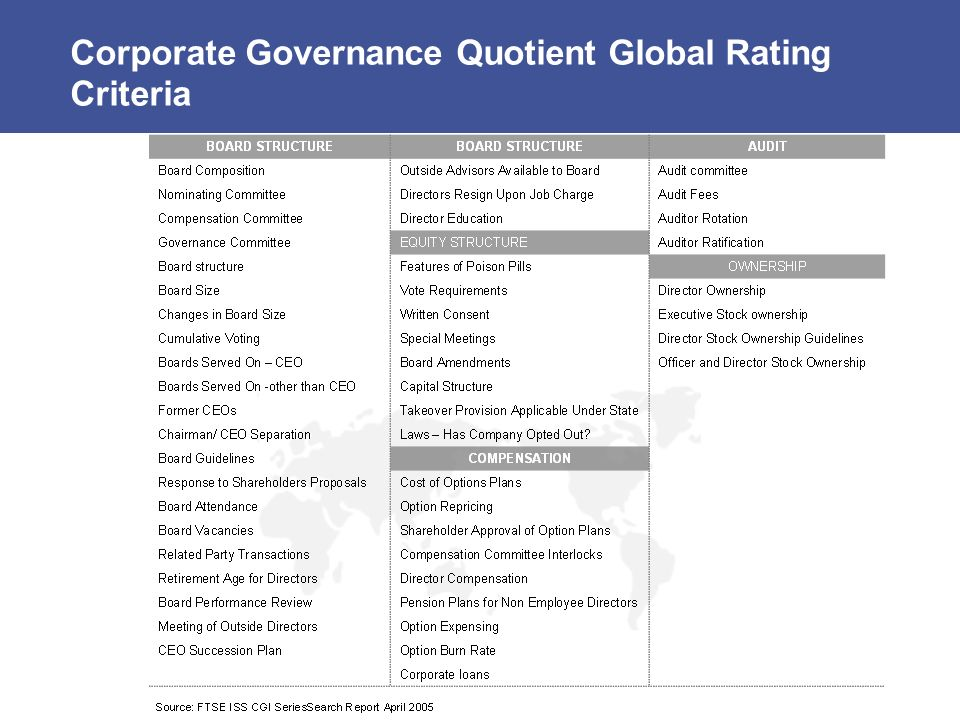 Corporate Governance Quotient Global Rating Criteria