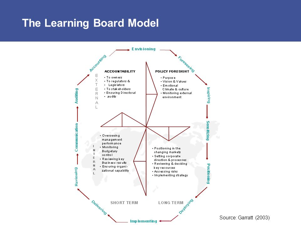 The Learning Board Model