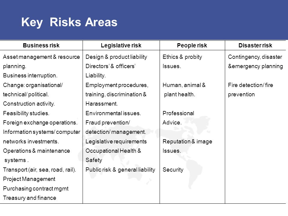 Key Risks Areas Business risk Legislative risk People risk