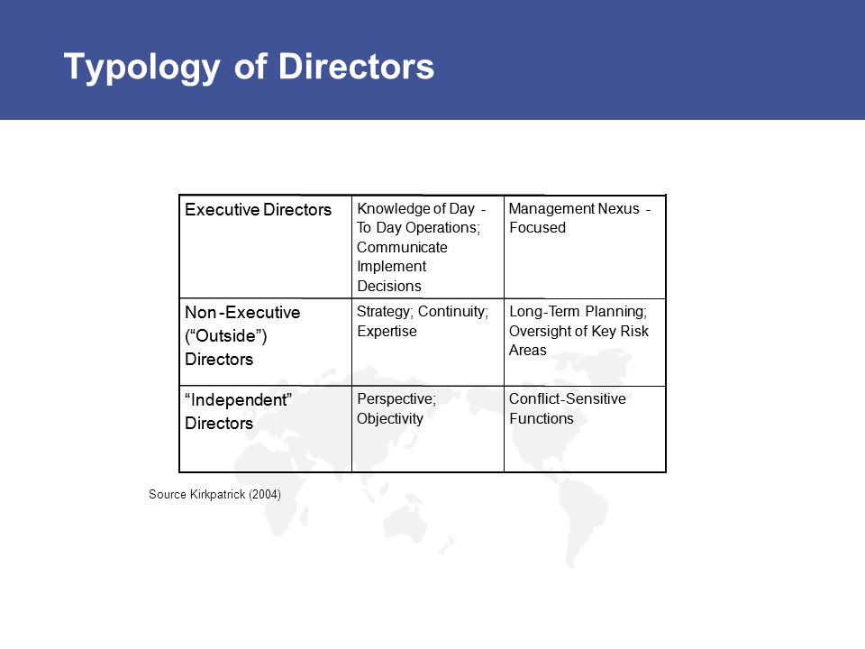 Typology of Directors Independent Directors Non Executive
