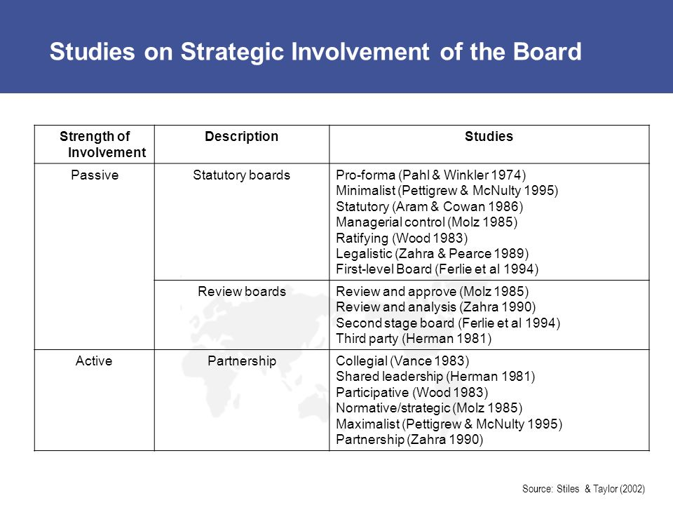 Studies on Strategic Involvement of the Board
