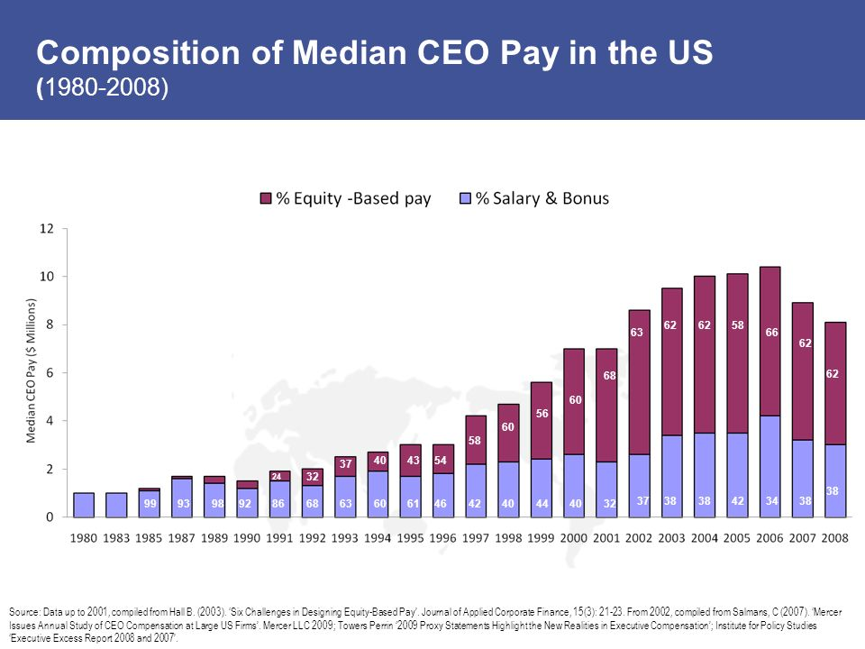 Composition of Median CEO Pay in the US
