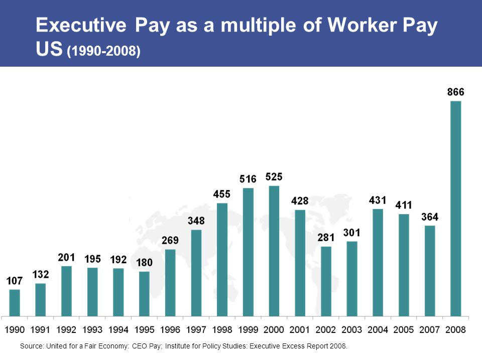 Executive Pay as a multiple of Worker Pay US (1990-2008)