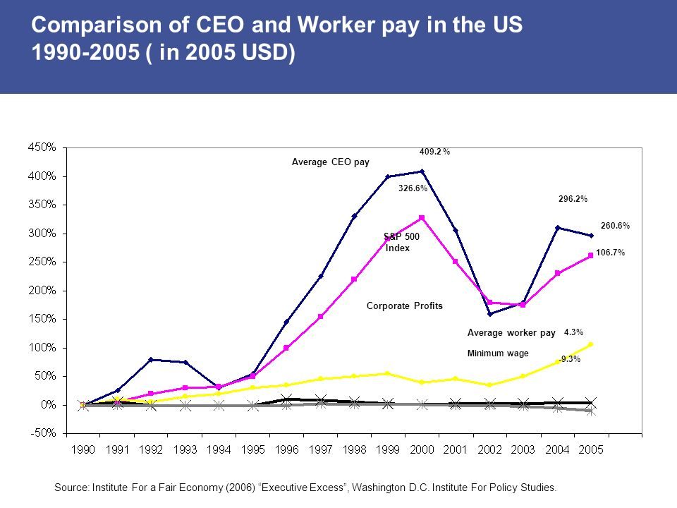 Comparison of CEO and Worker pay in the US 1990-2005 ( in 2005 USD)