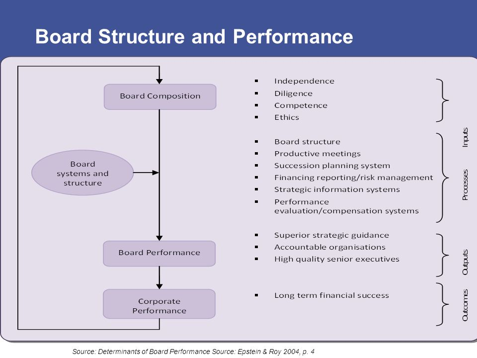 Board Structure and Performance