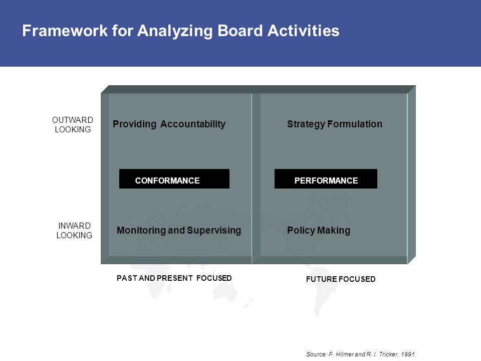 Framework for Analyzing Board Activities