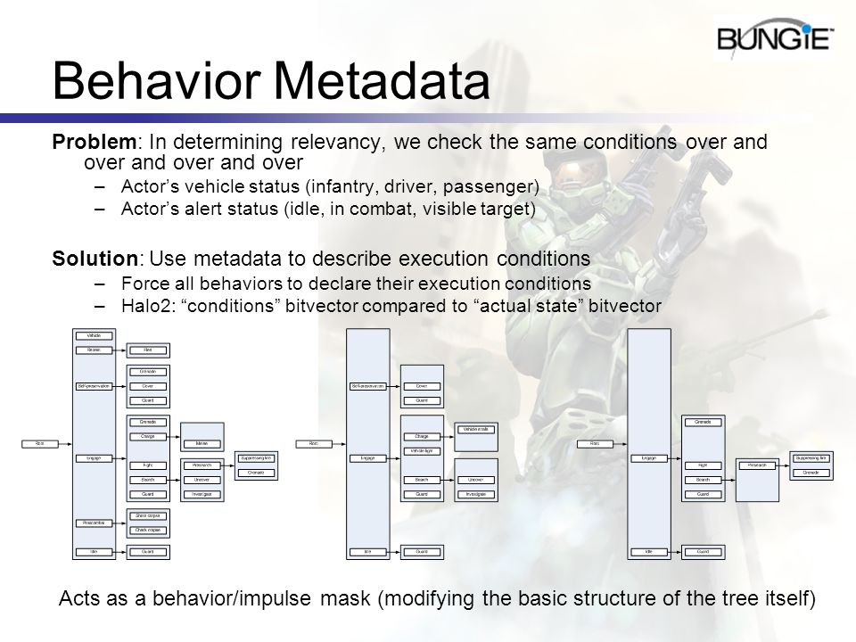 Behavior MetadataProblem: In determining relevancy, we check the same conditions over and over and over and over.