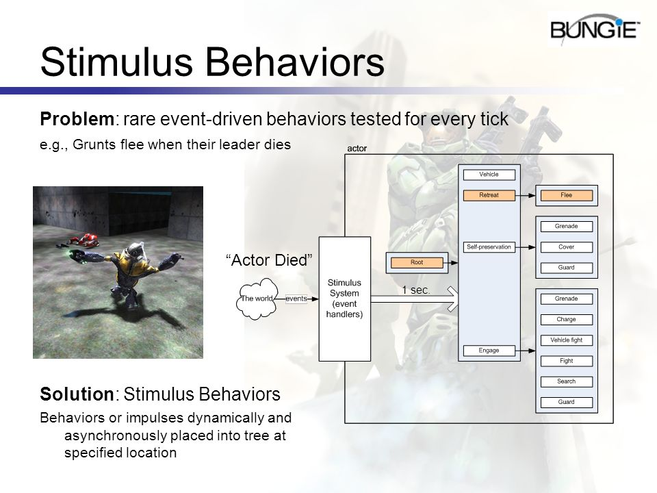 Stimulus BehaviorsProblem: rare event-driven behaviors tested for every tick. e.g., Grunts flee when their leader dies.