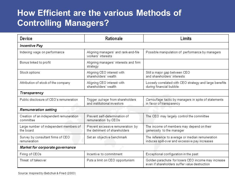 How Efficient are the various Methods of Controlling Managers