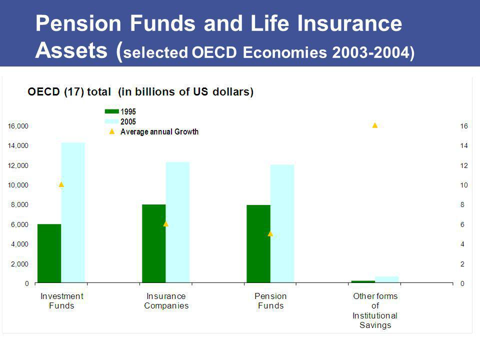 Pension Funds and Life Insurance Assets (selected OECD Economies )