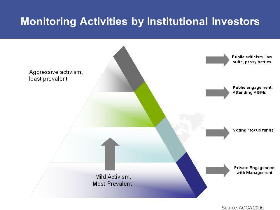 Monitoring Activities by Institutional Investors