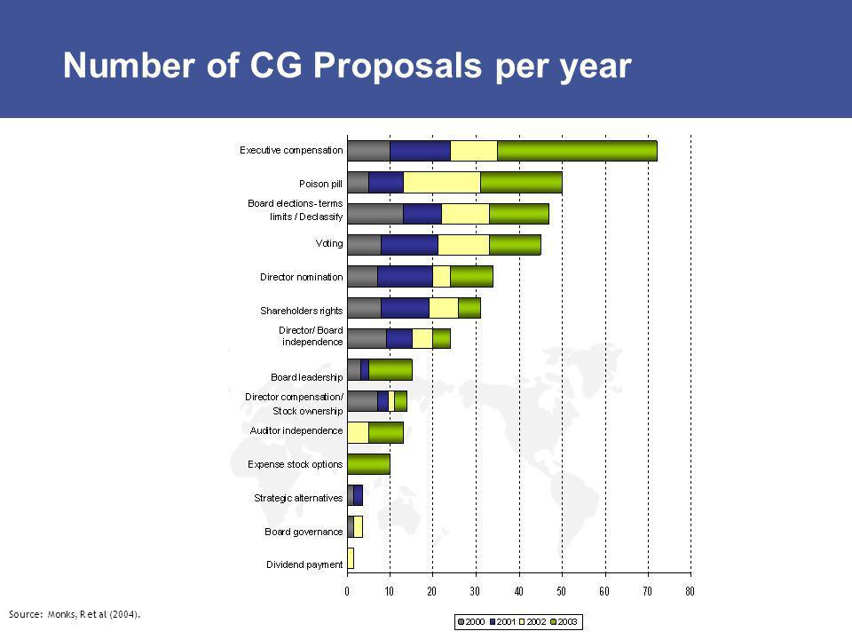 Number of CG Proposals per year
