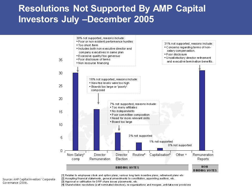 Resolutions Not Supported By AMP Capital Investors July –December 2005