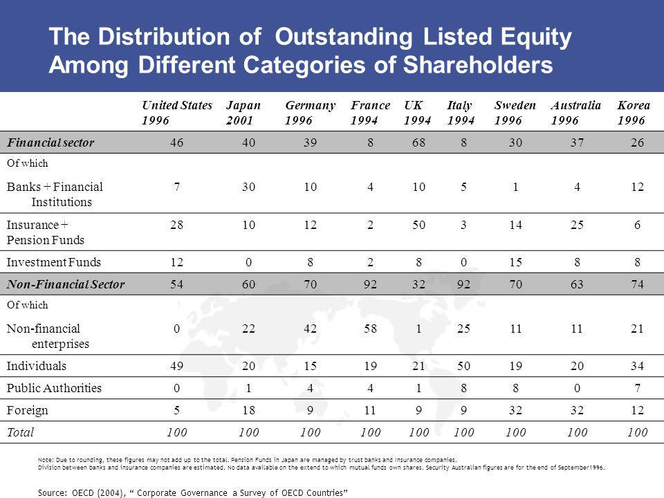 The Distribution of Outstanding Listed Equity Among Different Categories of Shareholders