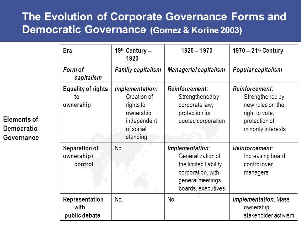 The Evolution of Corporate Governance Forms and Democratic Governance (Gomez & Korine 2003)
