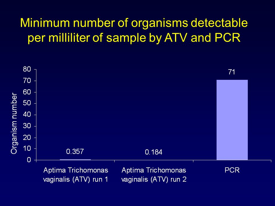 Minimum number of organisms detectable per milliliter of sample by ATV and PCR
