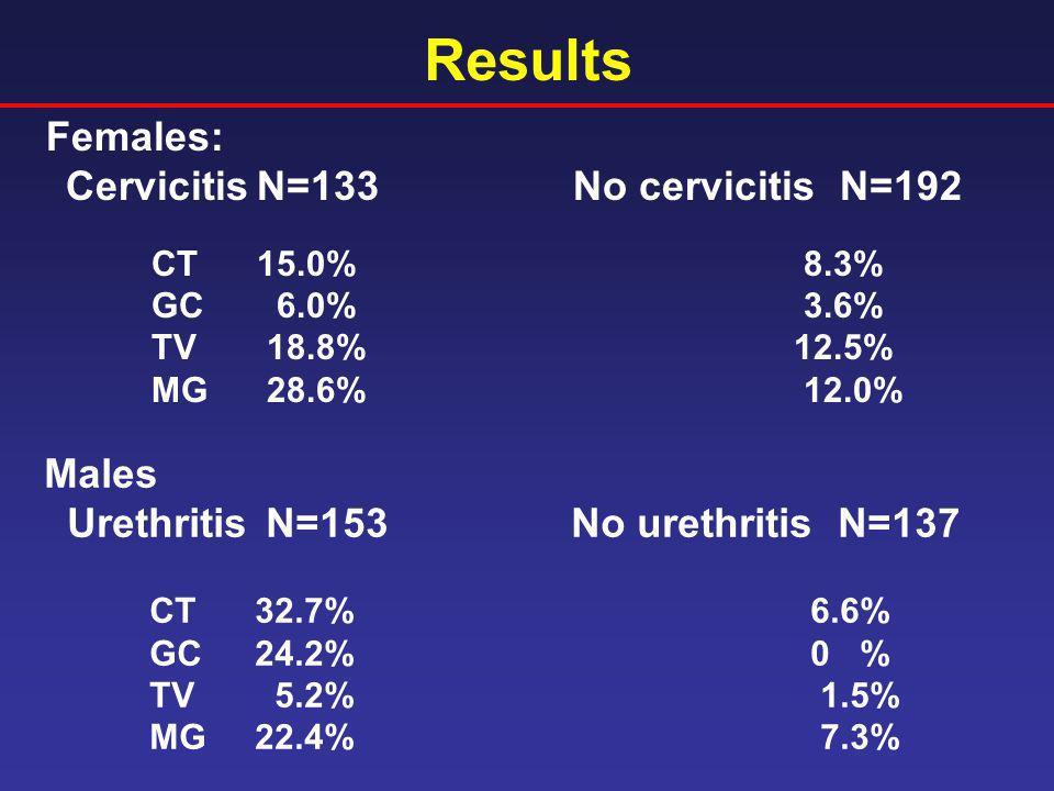 Results Females: Males Urethritis N=153 No urethritis N=137