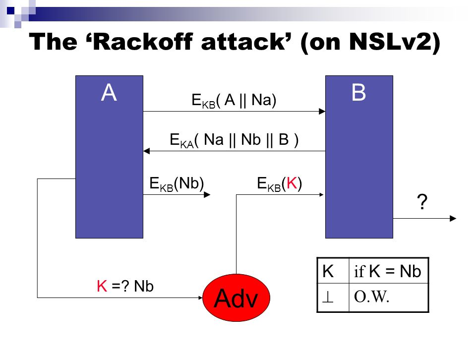 The 'Rackoff attack' (on NSLv2)