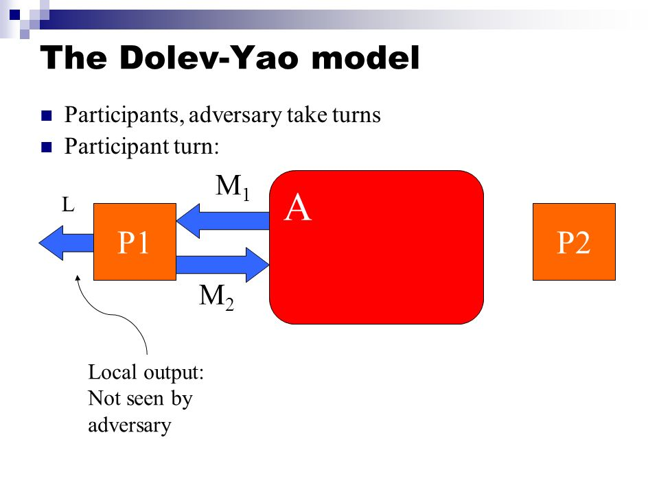 A The Dolev-Yao model P1 P2 M1 M2 Participants, adversary take turns