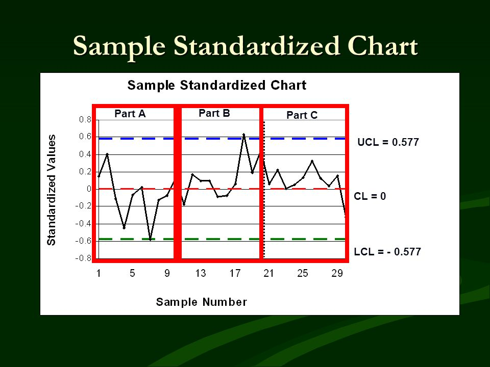 Sample Standardized Chart