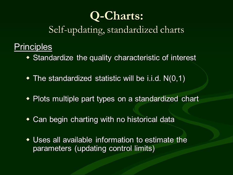 Q-Charts: Self-updating, standardized charts