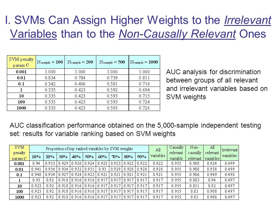 I. SVMs Can Assign Higher Weights to the Irrelevant Variables than to the Non-Causally Relevant Ones