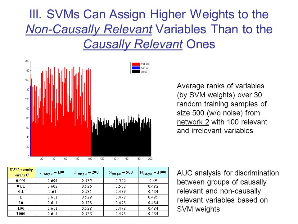 III. SVMs Can Assign Higher Weights to the Non-Causally Relevant Variables Than to the Causally Relevant Ones