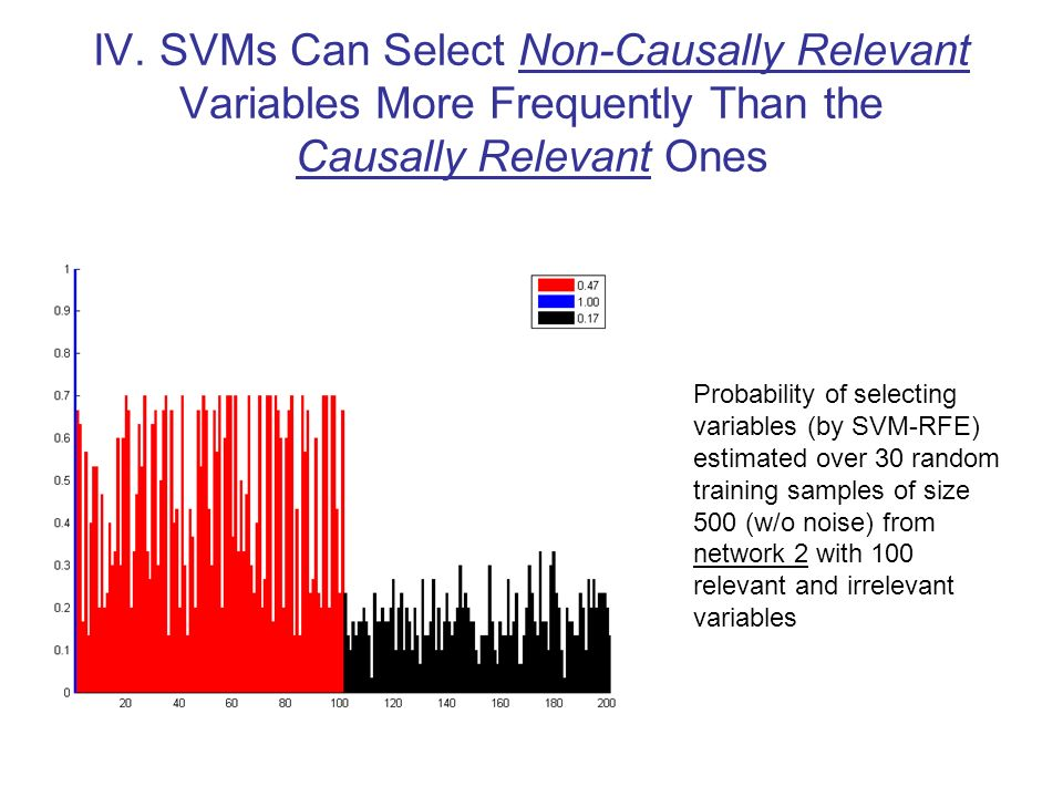 IV. SVMs Can Select Non-Causally Relevant Variables More Frequently Than the Causally Relevant Ones