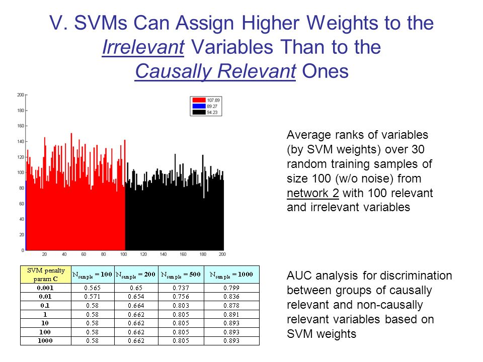 V. SVMs Can Assign Higher Weights to the Irrelevant Variables Than to the Causally Relevant Ones