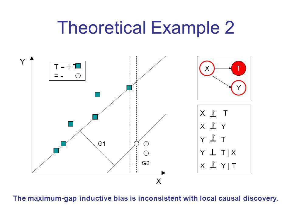 Theoretical Example 2 Y T = + T = - X T Y X T X Y Y T Y T | X X Y | T